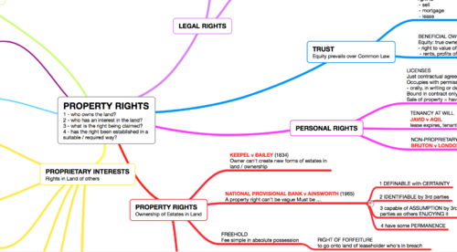 PROPERTY RIGHTS and DEFINITION OF LAND