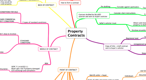 PROPERTY CONTRACTS
