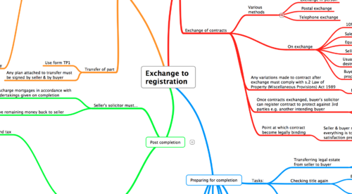 EXCHANGE TO REGISTRATION