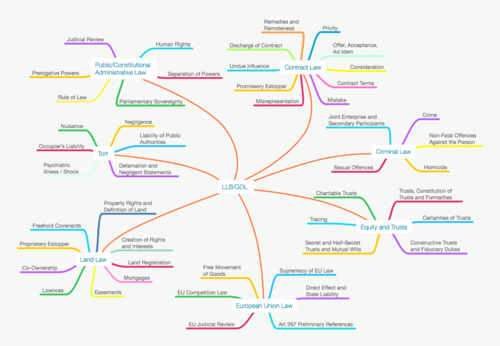 FULL SET UNDERGRADUATE LAW (LLB) / GRADUATE DIPLOMA IN LAW (GDL) MIND MAPS