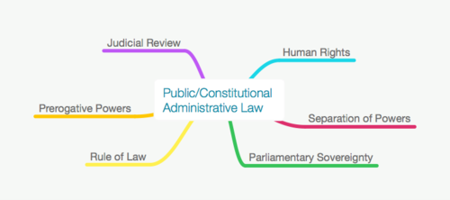 ALL CONSTITUTIONAL & ADMINISTRATIVE LAW MAPS PACK - LLB / GDL
