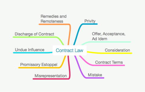 ALL CONTRACT LAW MAPS PACK  - LLB / GDL