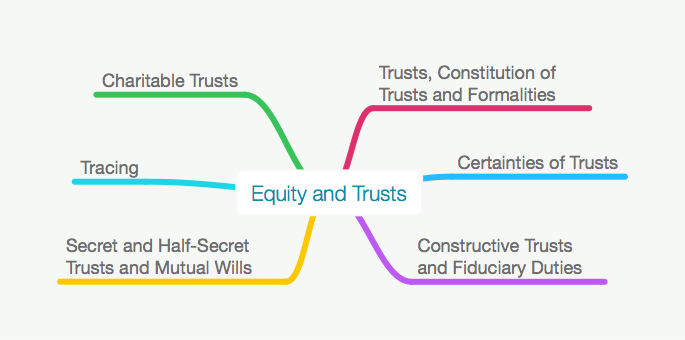 ALL EQUITY AND TRUSTS MAPS PACK - LLB / GDL