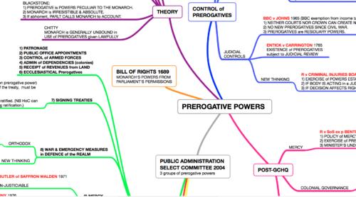 PREROGATIVE POWERS