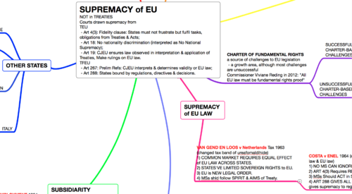 SUPREMACY of EU LAW