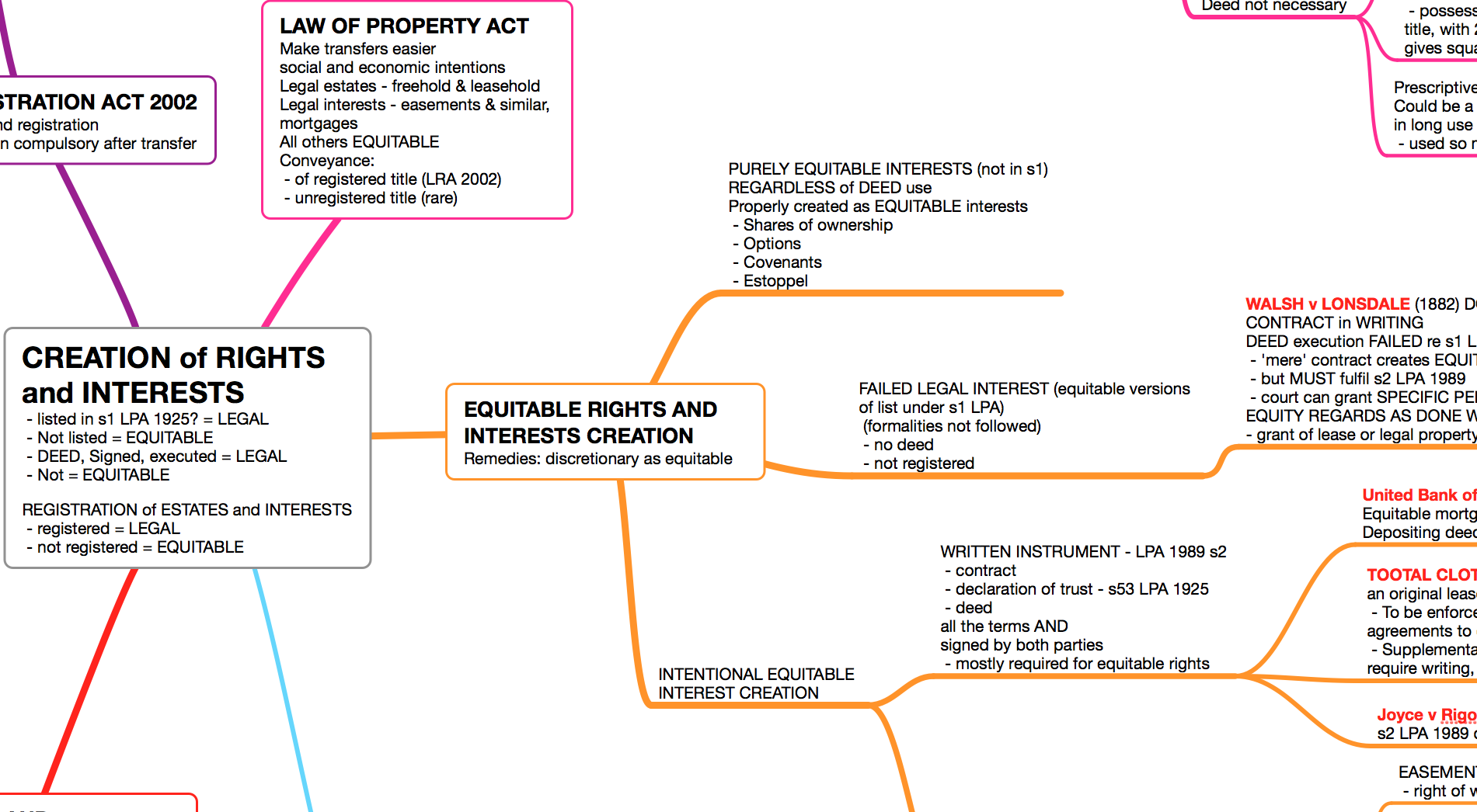 Definition of Land and The Creation of Property Rights and Interests