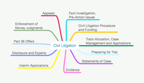 ALL SQE & CILEX CIVIL LITIGATION MAPS PACK