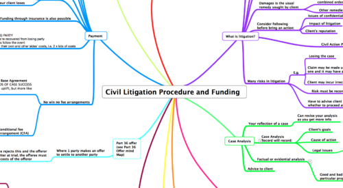 CIVIL LITIGATION PROCEDURE & FUNDING