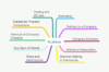 ALL BUSINESS & COMPANY LAW MINDMAPS - LPC, SRA & CiLEX L6