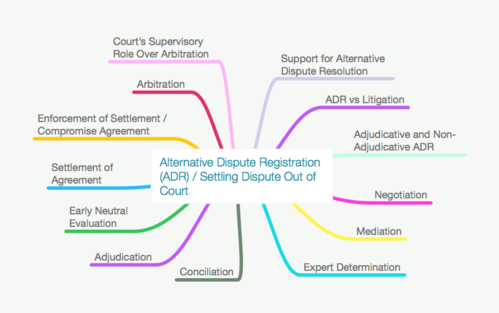 ALL ALTERNATIVE DISPUTE RESOLUTION OUT OF COURT (ADR/REDOC) MIND MAPS PACK
