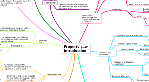 INTRODUCTION PROPERTY
