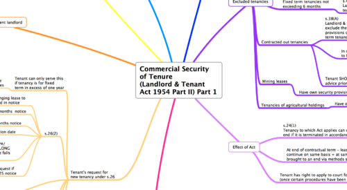 COMMERCIAL SECURITY OF TENURE PART 1