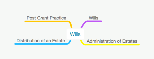 ALL WILLS & PROBATE MIND MAPS - LPC & CiLEX Level 6