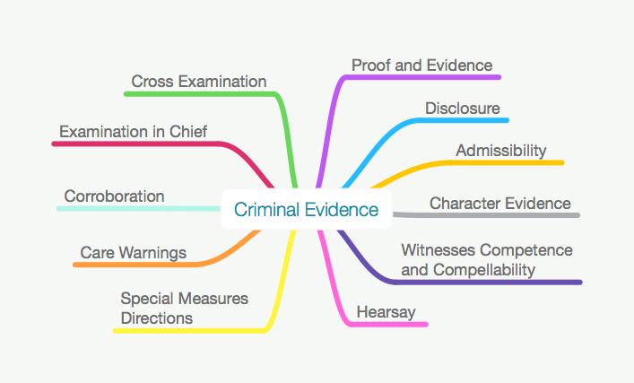 ALL BARRISTER CRIMINAL EVIDENCE MAPS