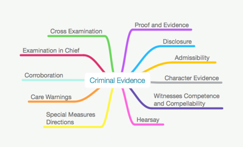 ALL BARRISTER CRIMINAL EVIDENCE MAPS