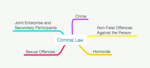 70% OFF Criminal Law Sample Mind Map for Undergraduate  LLB/GDL/GE/CILEX