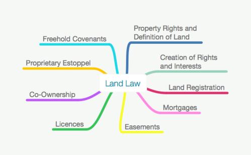 70% OFF Land Law Full Size Sample Mind Map for Undergraduate LLB/GDL/GE/CILEX