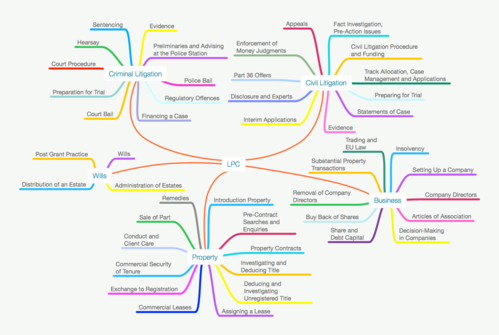 70% OFF Legal Practice Course Full Size Sample Law Mind Map