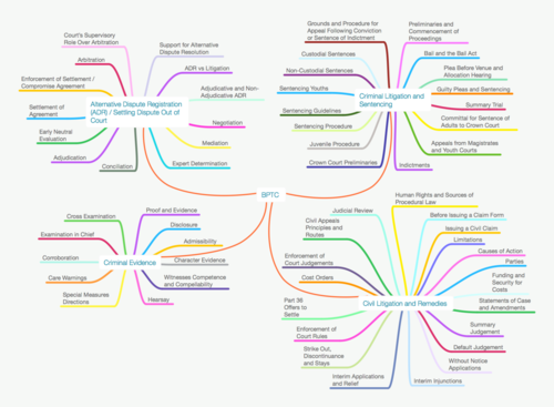70% OFF Bar Training Course Full Size Sample Law Mind Map